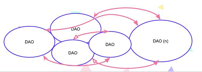 inter-dao