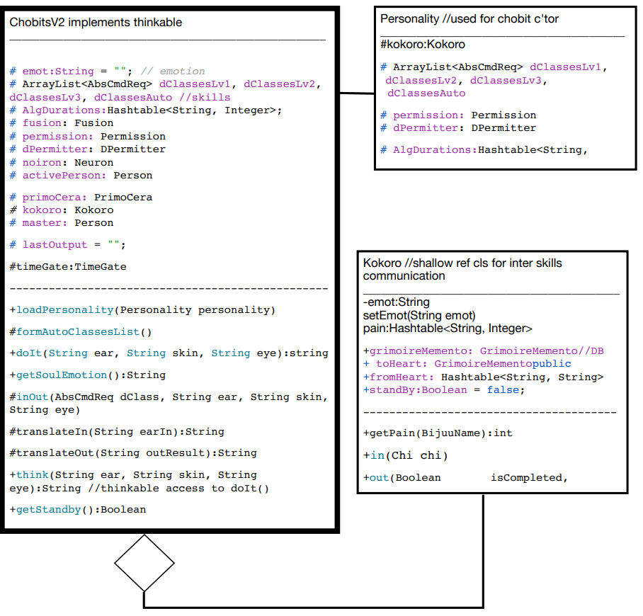 project UMLs Chobits-V2-UML