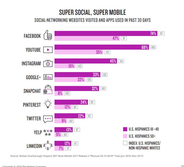 social app usage