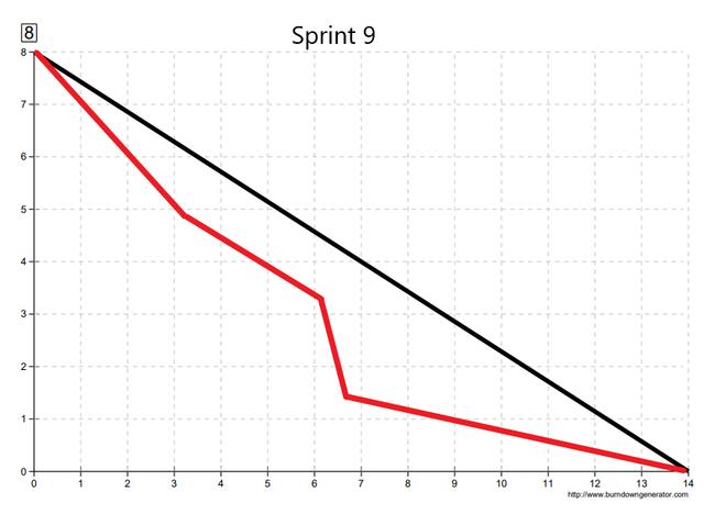 Sprint9