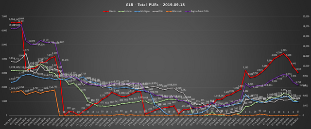 2019-09-18-GLR-PUR-Report-Total-PURs-Chart