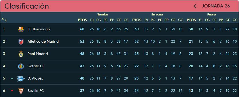 Real Valladolid - Real Madrid C.F. Domingo 10 de Marzo. 20:45 Clasificacion-jornada-26