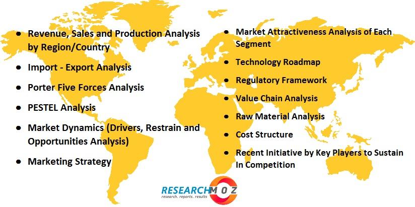 Automotive Harness Assemblies Market