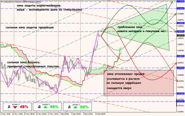 Аналитика от ForexChief - Страница 15 13-12-19-AUDUSD