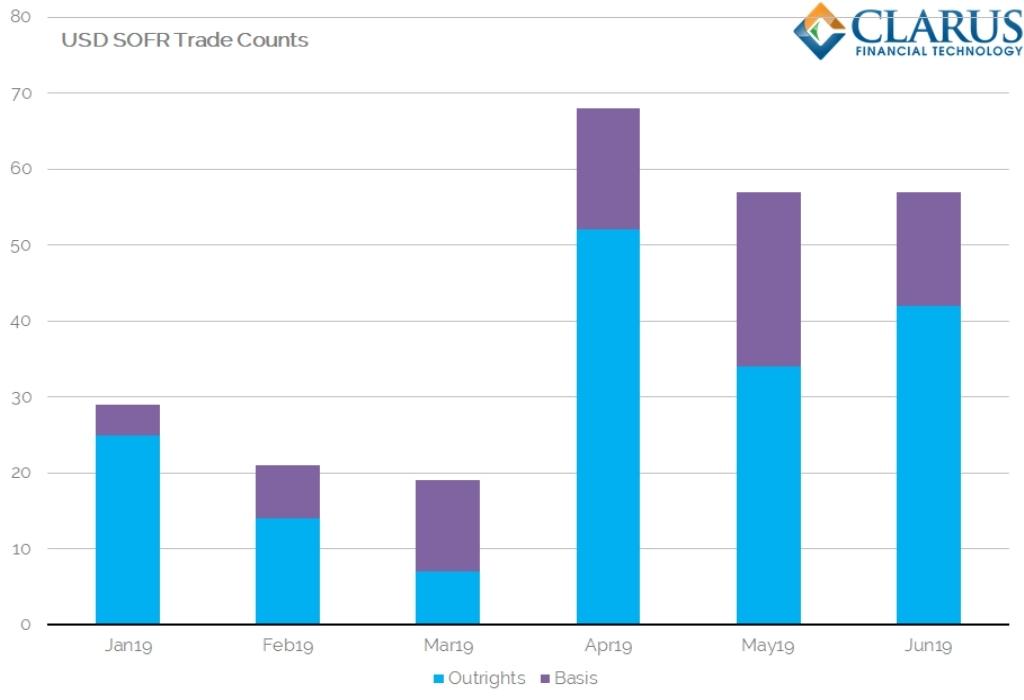 Bitcoin Trade Volume