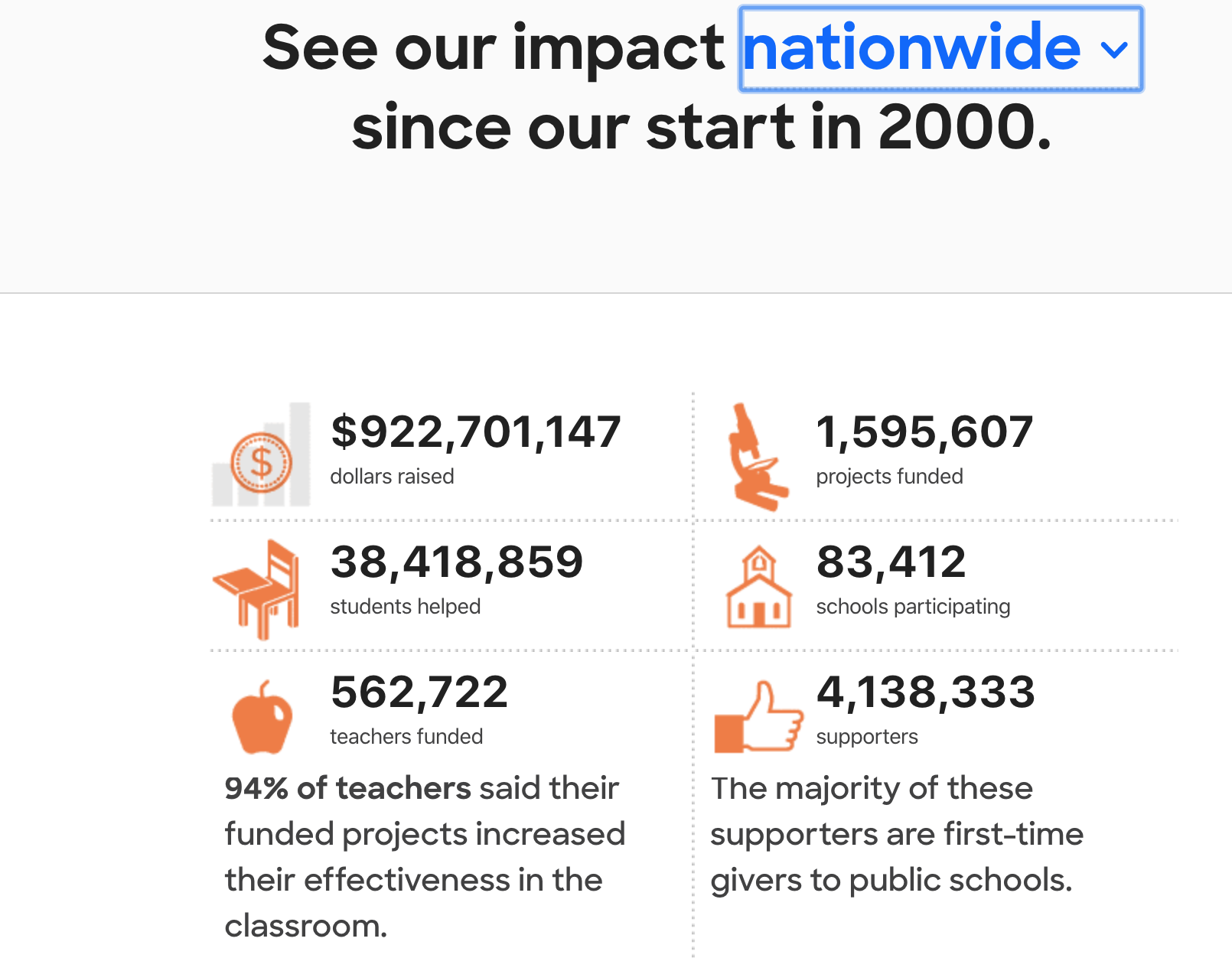 DonorsChoose nationwide impact since their start in 2000.