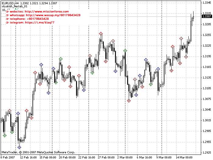 New Fractal Lines – mt4 indicator (SEE 1 MORE Unbelievable BONUS INSIDE!)U TURN forex trading system