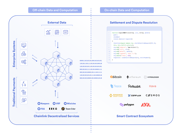 Chainlink Decentralized Oracle Networks