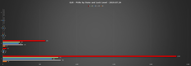 2019-07-24-GLR-PUR-Report-PURs-by-State-LL-Chart