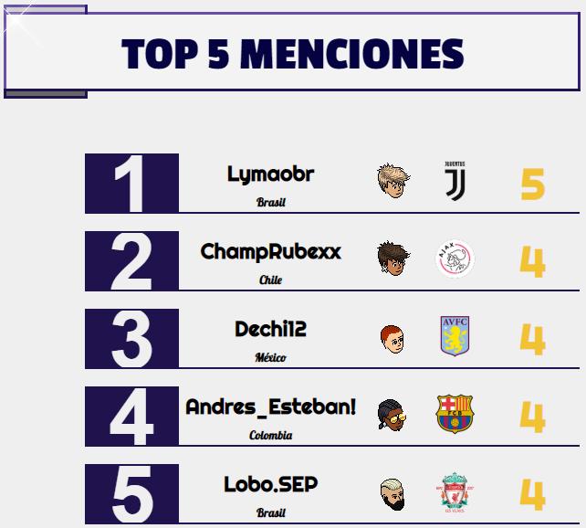 [AICv24] Resumen Final de Ligas / Bota de Oro & Máximo Asistente / Mercado Abierto Menciones-Semana-4