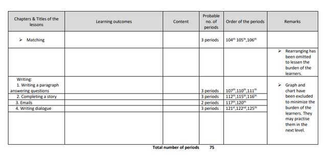 SSC English 1st paper Short Syllabus 2022