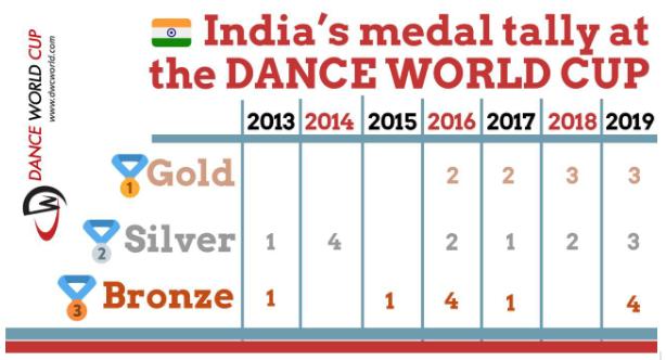dance-world-cup