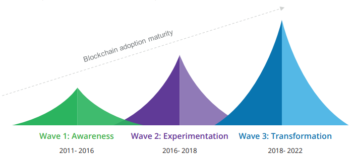 Blockchain adoption maturity