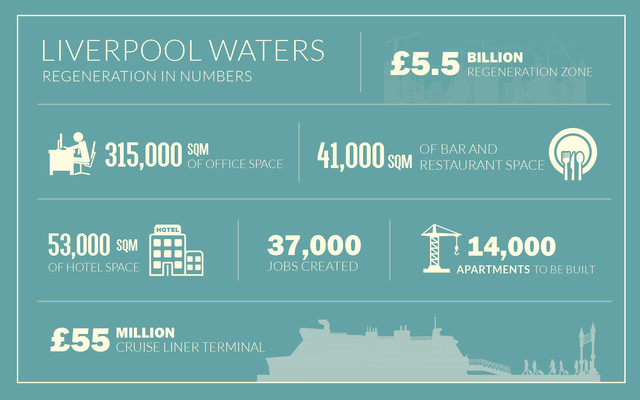 06-Liverpool-Waters-in-Numbers