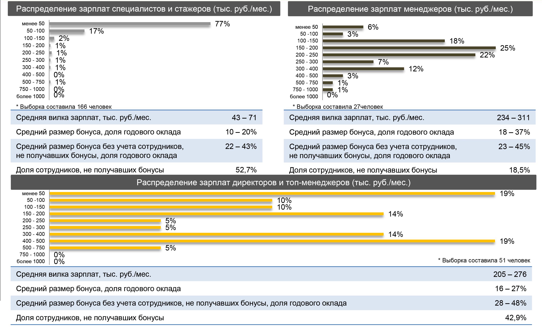Зарплата финансиста. Зарплаты и бонусы в консалтинге, стратегии и развитии бизнеса