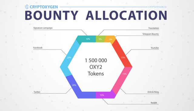 1-bounty-allocation.jpg