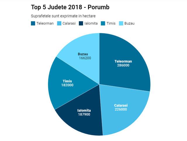 Top-5-judete-2018-porumb