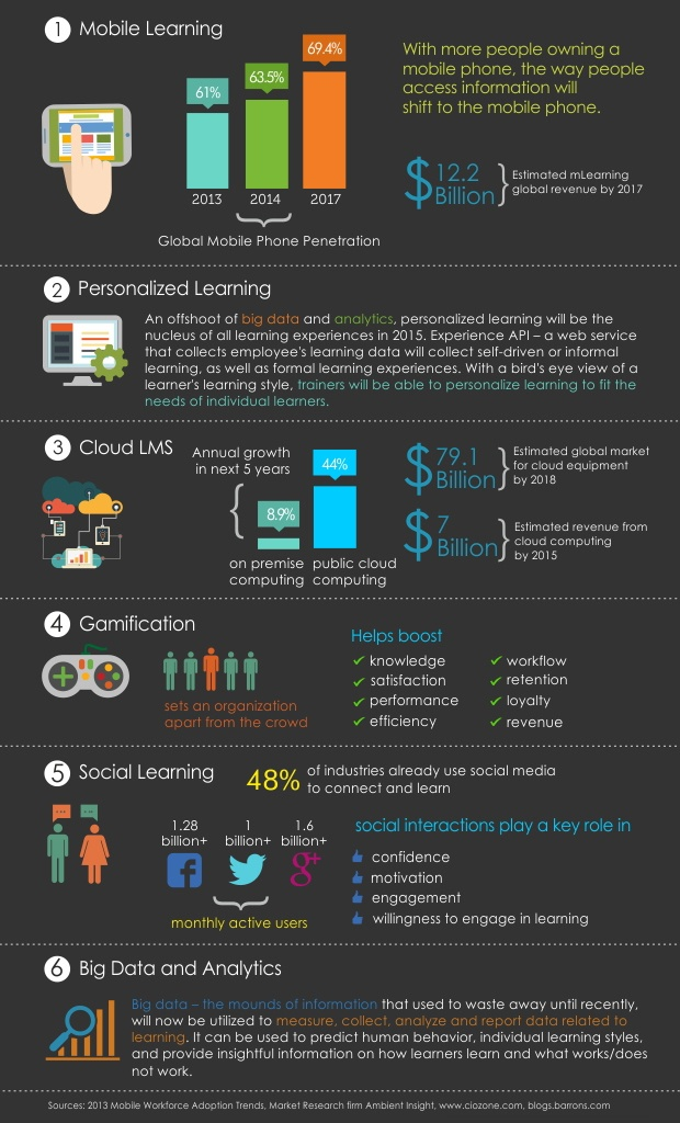 2015 Business eLearning Trends Infographic