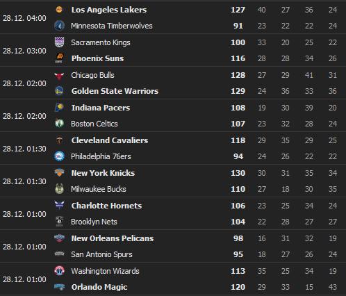 2020-12-28-12-47-02-NBA-Ergebnisse-Basketball-USA