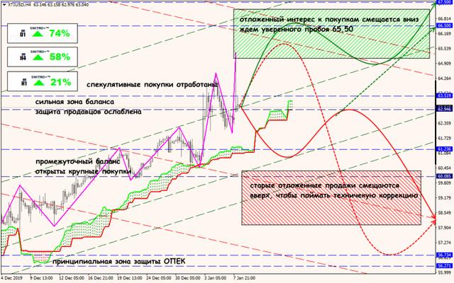 Аналитика от ForexChief - Страница 15 08-01-20-XTIUSD