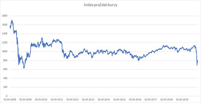 Index pražské burzy. Zdroj: Pražská burza
