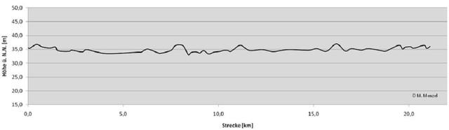 altimetria-medio-maraton-berlin-travelmarathon-es