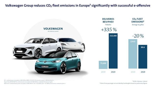 L'offensive électrique s'accélère : le Groupe Volkswagen réduit largement la moyenne des émissions de CO2 de sa flotte de véhicules dans l'Union Européenne DB2021-AL00125large