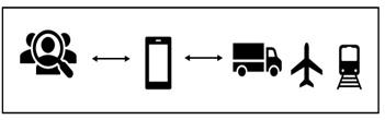 Рисунок 1. Механизм работы уберизации
