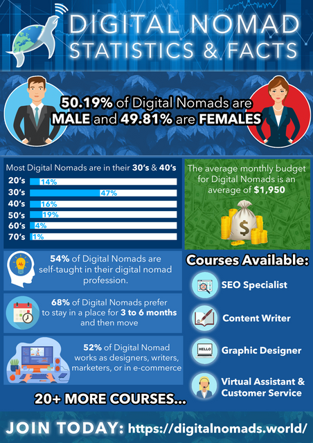Digital-Nomad-Infographic-2nd-August-2021-1