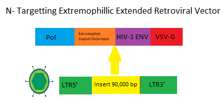 N-Targetting-Extremophillic-Extended-Ret