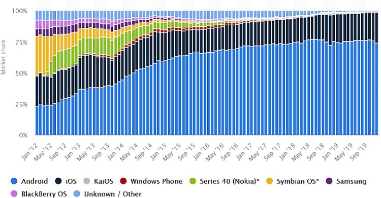 statistics of mobile os market share statista