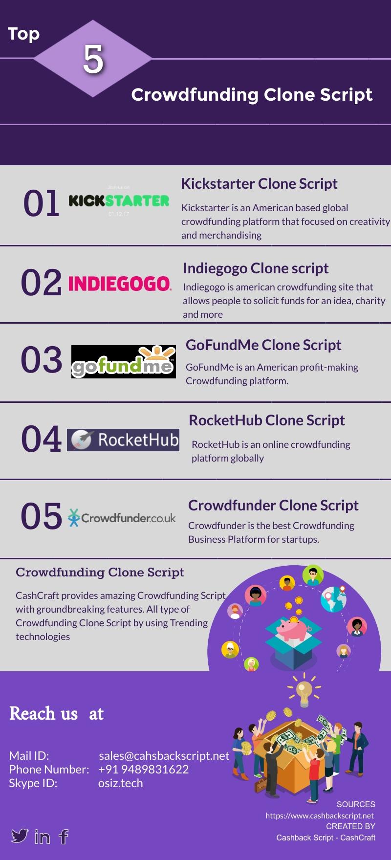 crowdfunding clone script