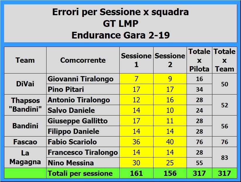7-errori-x-sessione-x-squadra