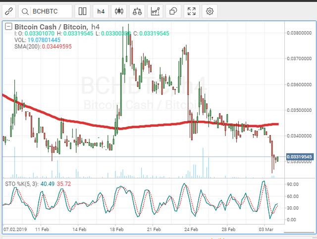 bch-btc