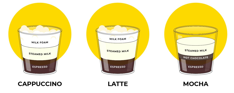 Cappuccino, latte, mocha