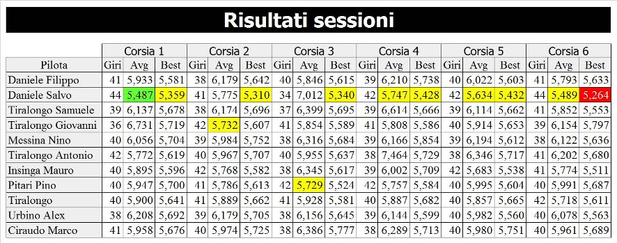 7-risultati-sessione-rid