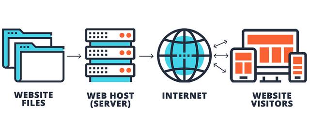 Qué es el hosting compartido