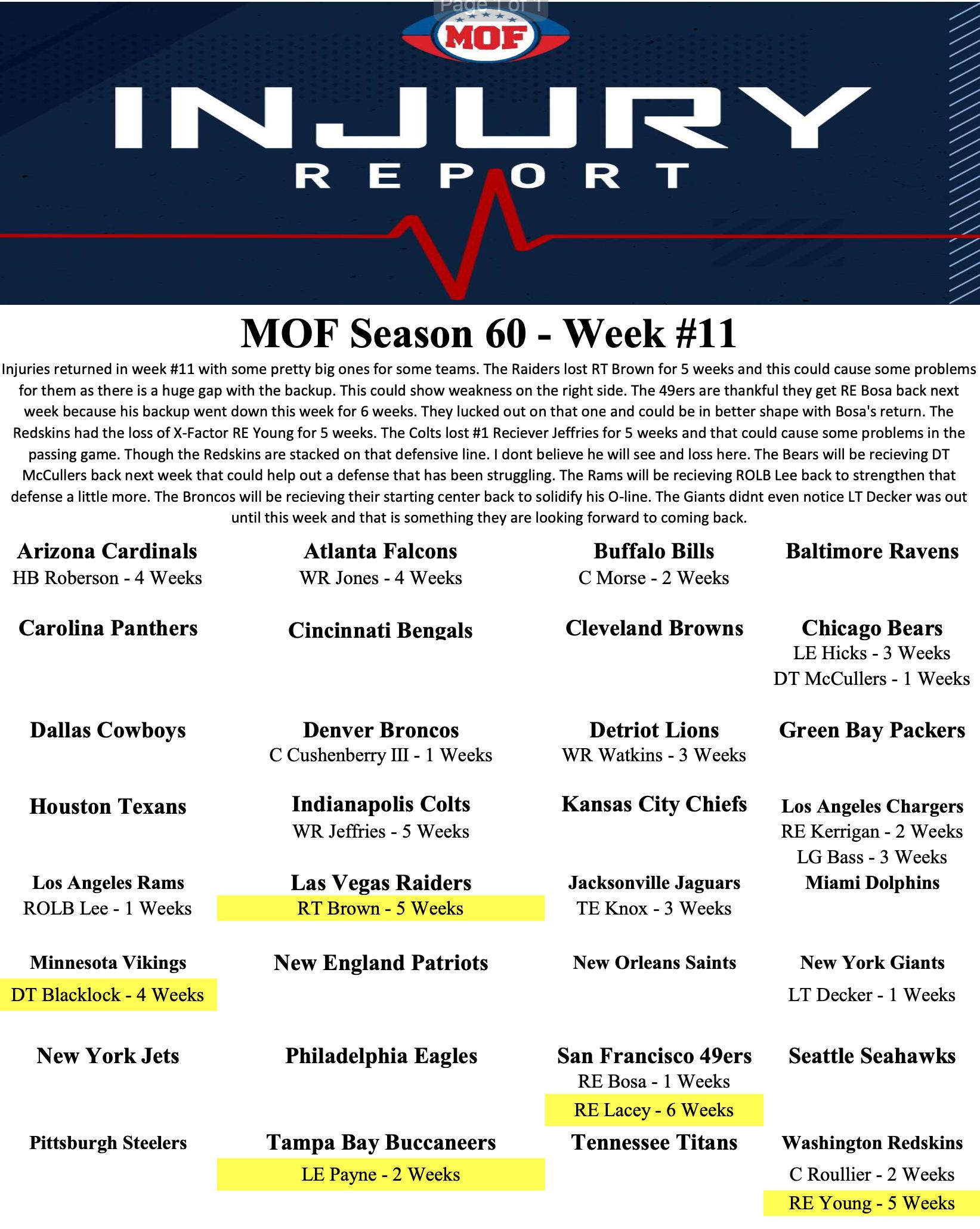 Injury-Report-Week-11