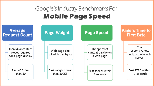 google-page-speed-benchmarks-seo-infographic