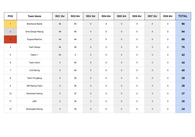 BP Endurance Series - Championship Table