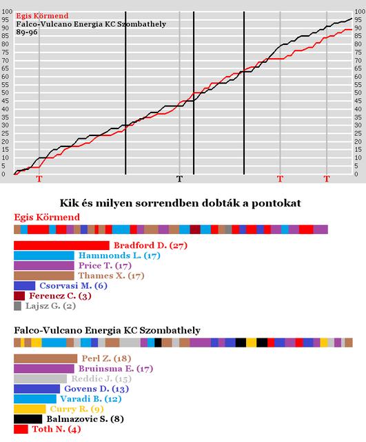 Egis-Krmend-vs-Falco-Vulcano-Energia-KCSzombathely
