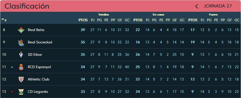 S.D. Eibar - Real Valladolid. Domingo 17 de Marzo. 12:00 Clasificacion-jornada-27