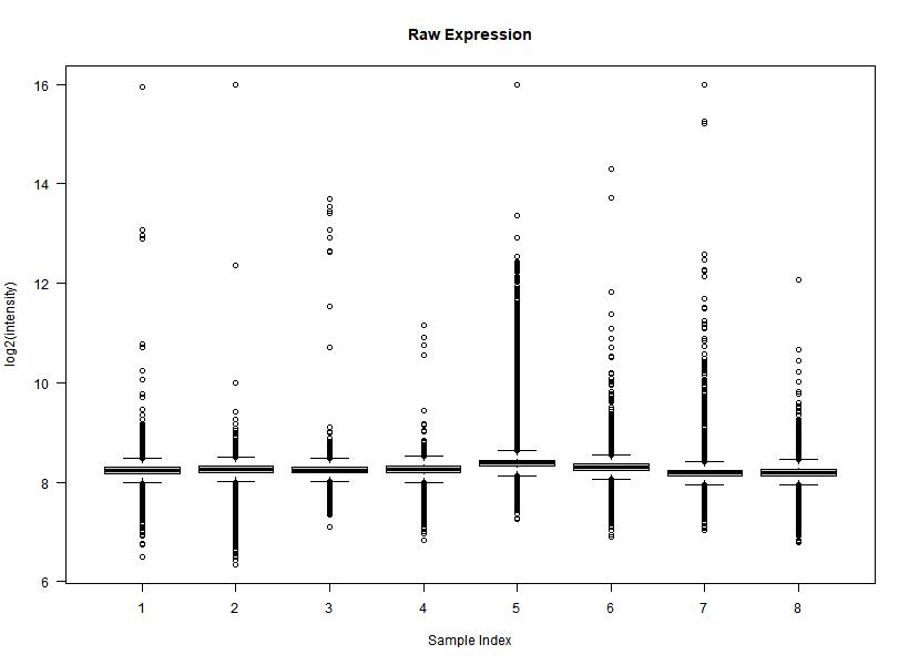 BoxPlots of Raw data
