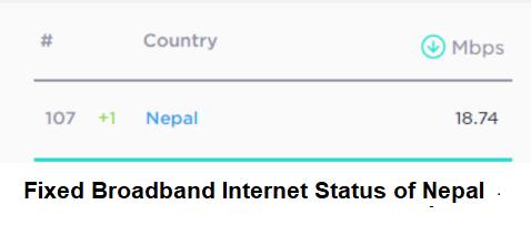 fixedbroadband statusof nepal