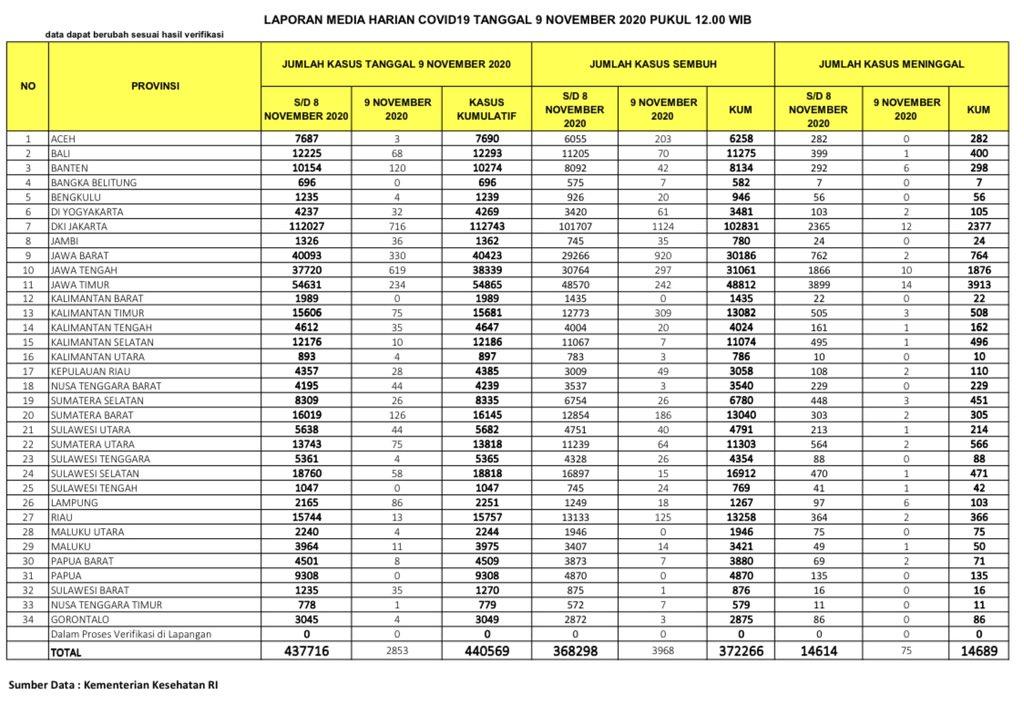 Update Covid-19 di Indonesia, Senin (9/11/2020)