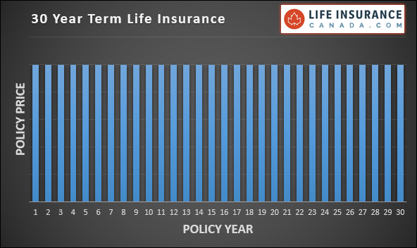 30 Year Term Life Insurance Graph