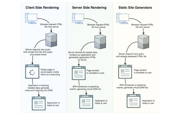 Comparison of SSR, CSR, and SSG