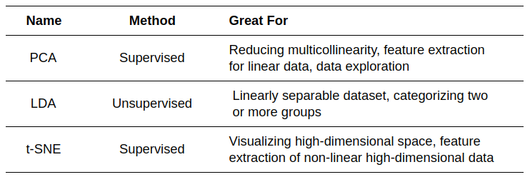 Summary of the dimensionality reduction techniques