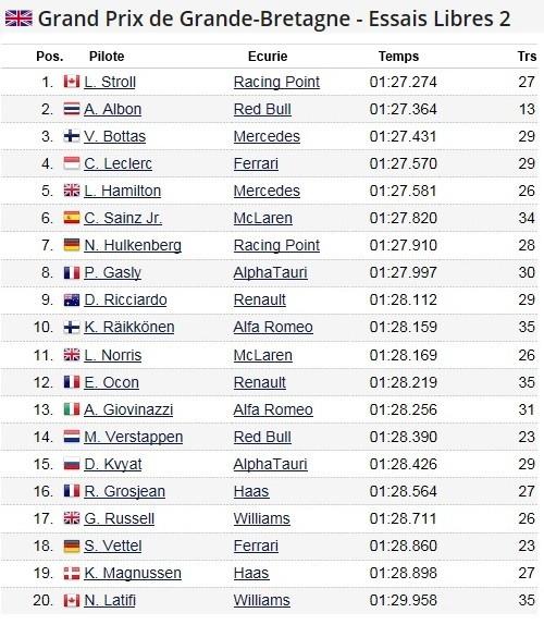 F1 GP de Grande-Bretagne 2020 (éssais libres -1 -2 - 3 - Qualifications) 2020-Grand-Prix-de-Grande-Bretagne-Essais-libres-2