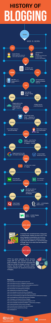 History-of-Blogging-infographic